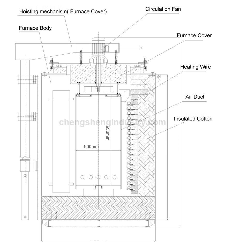 650 c Pit Type Heat Treatment Tempering Furnace