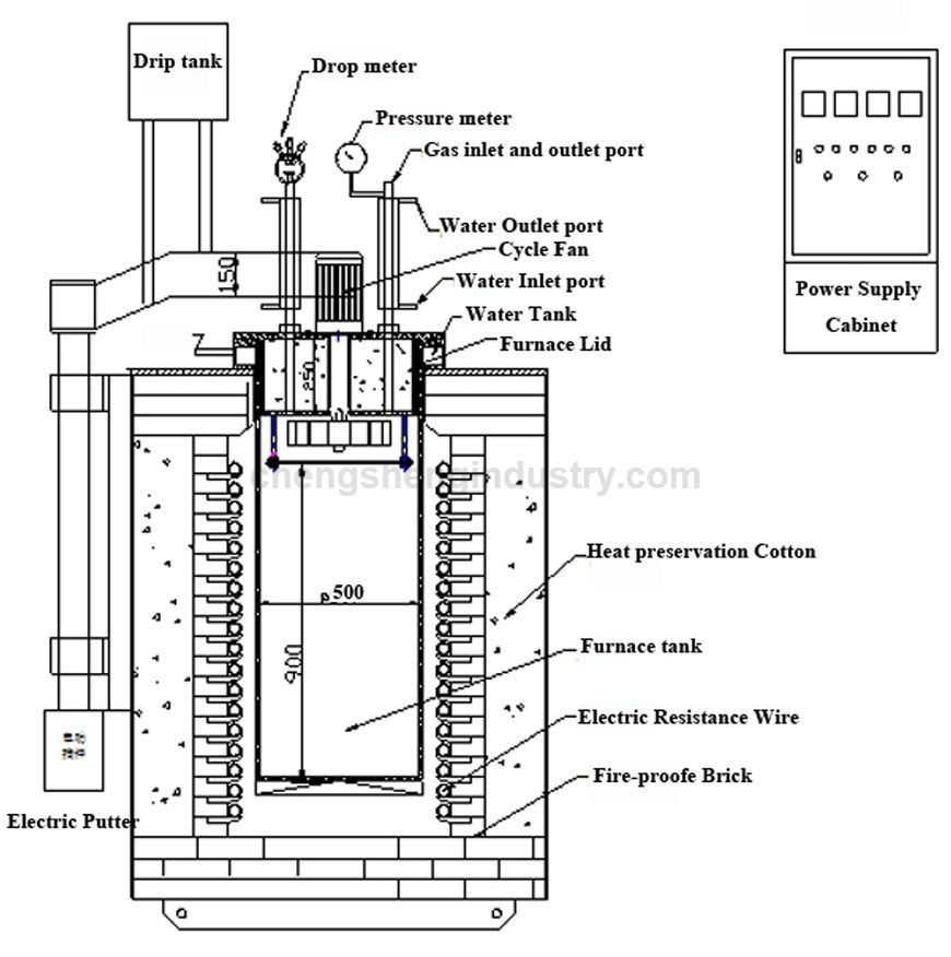 Pit Type Hardening and Tempering Heat Treatment Furnace