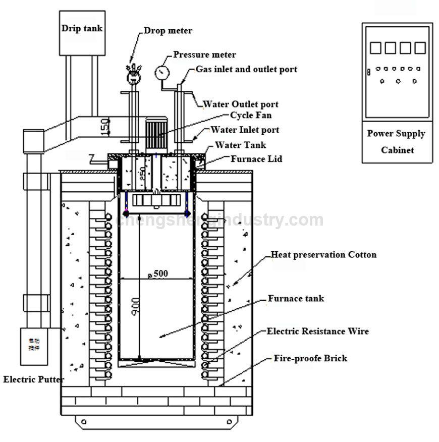 Vertical Industrial Metal Hardening Furnace