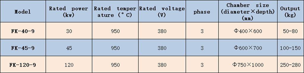 Small Batch Type Screws Hardening Furnace