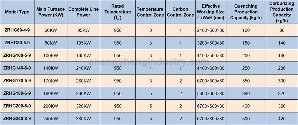Mesh Belt Screw Carburizing Heat Treatment Furnace