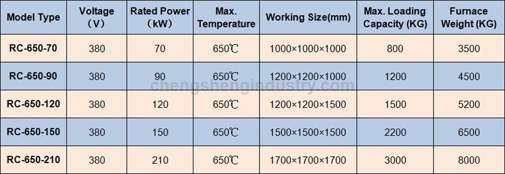 Aluminium Homogenizing Heat Treatment Furnace